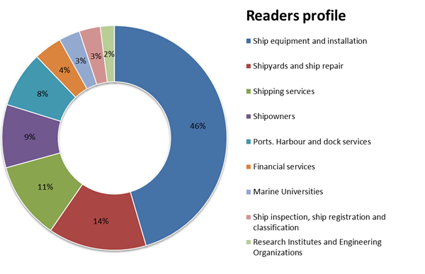 Readers profile